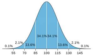Bell-curve distribution of intelligence for Eleven Plus Exam.