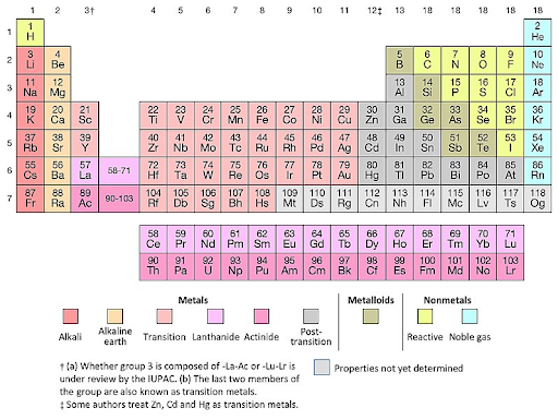 color-coded periodic table